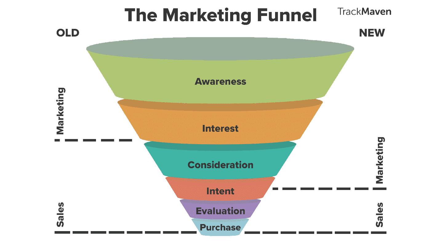 قیف بازاریابی یا Marketing Funnel چیست؟