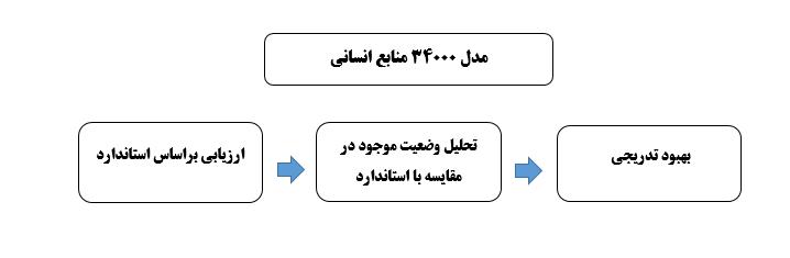 چارت فرایند مدل 34000 منابع انسانی