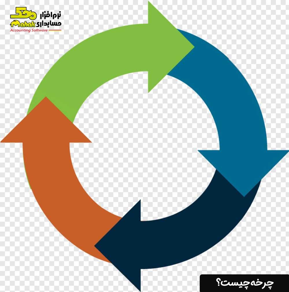 چرخه چیست؟
