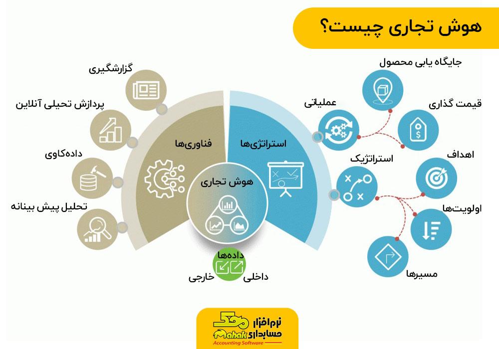 infographic BI | اینفوگرافی | هوش تجاری یا هوشمندی کسب و کار چیست