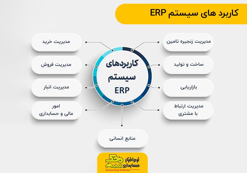 ERP infographic | اینفوگرافی کاربردهای سیستم ERP یا مدیریت منابع سازمان