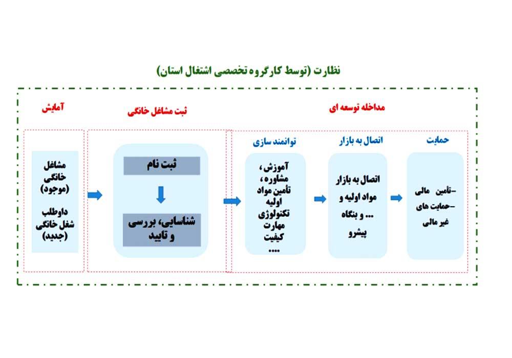الگوی توسعه مشاغل خانگی