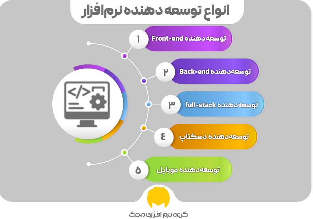 Types of software developers0 محک طعم جدیدی از حسابداری (نرم افزار حسابداری فروشگاهی،نرم افزار حسابداری شرکتی،نرم افزار حسابداری تولیدی)