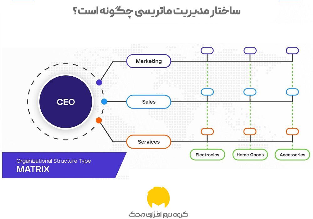 ساختار مدیریت ماتریسی چگونه است؟