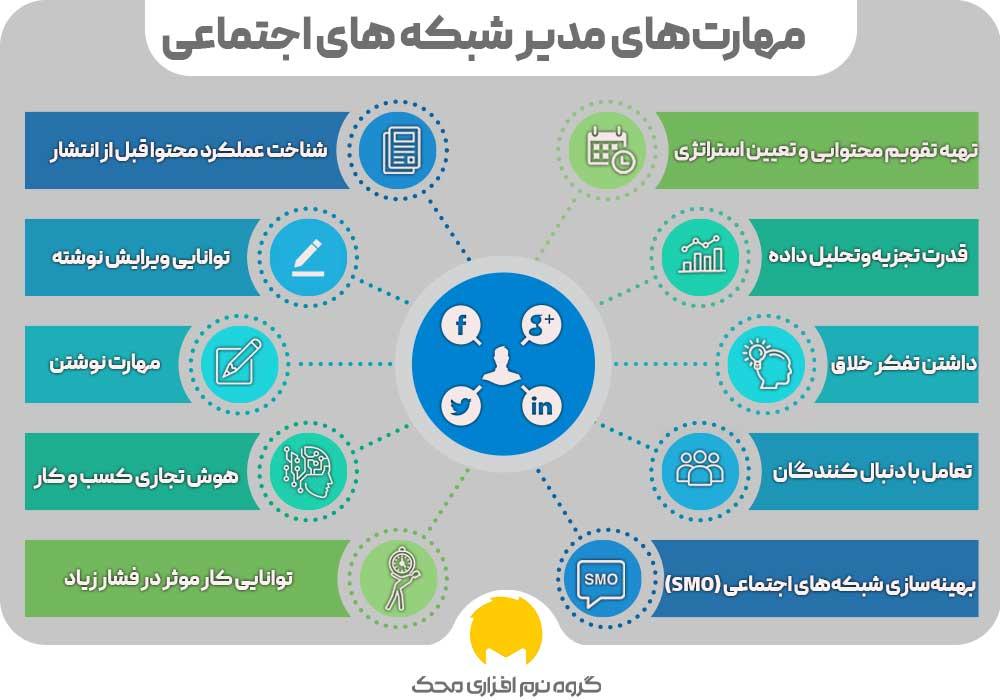 مهارت مدیریت شبکه های اجتماعی